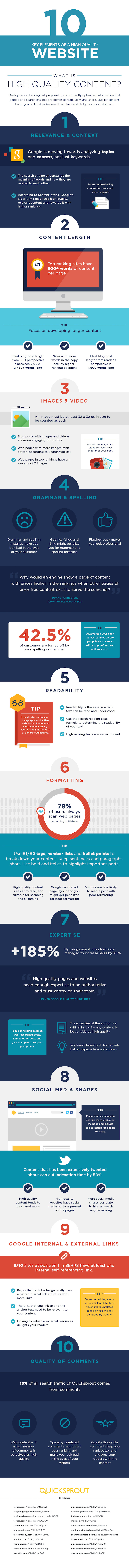 high quality content website infographic