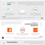 The 10 Marketing Predictions for 2015 [infographic]