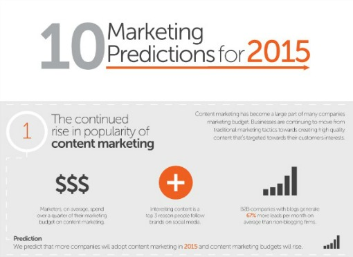 Marketing-Predictions-for-20151