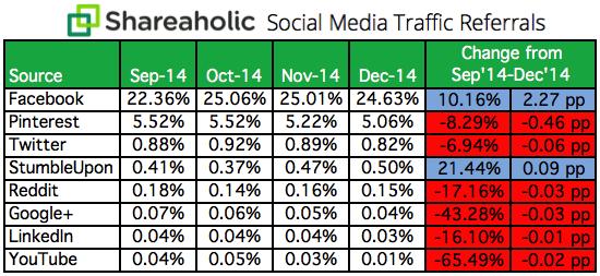 Social-Media-Traffic-Referrals-Report-Q4-2014-chart