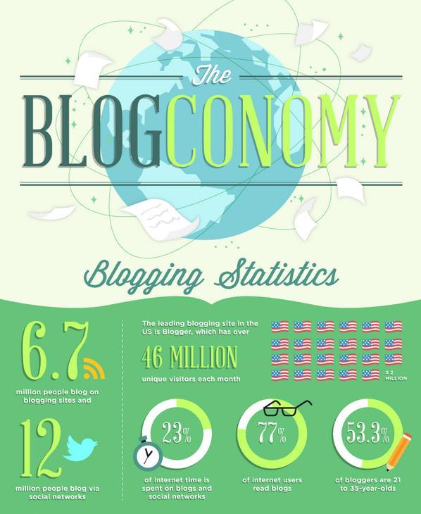 iblogzone infographic 1
