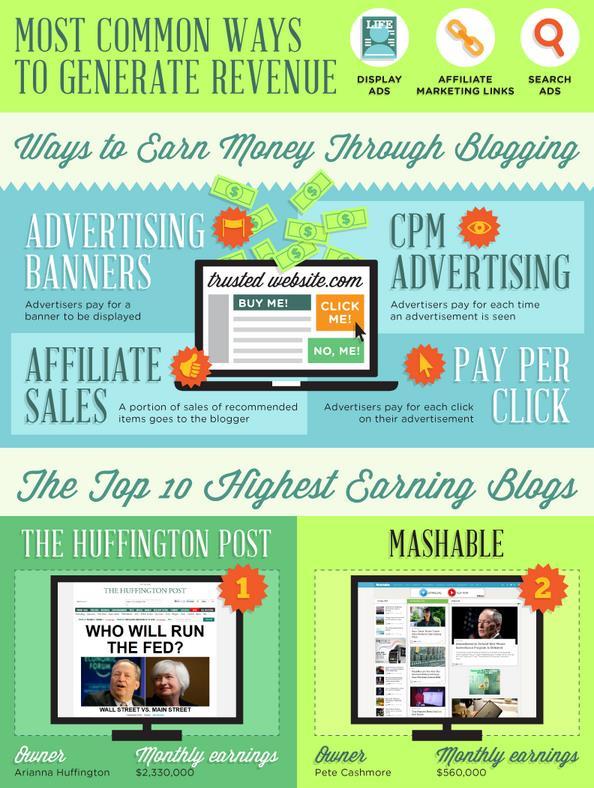 iblogzone infographic 2