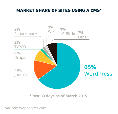 sites using wordpress cms in usa
