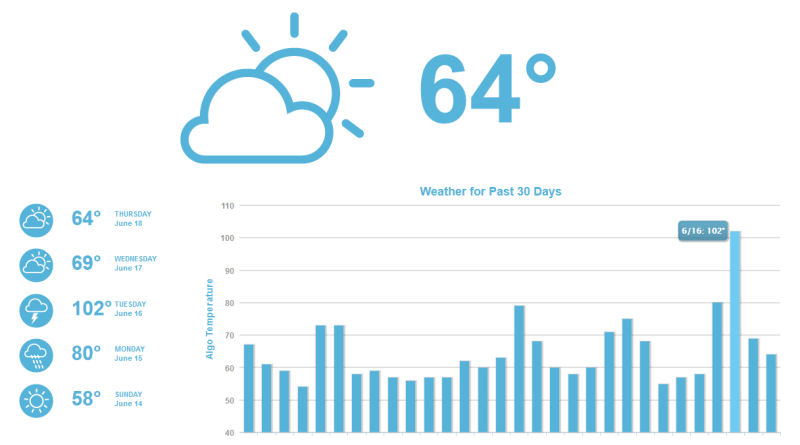 mozcast weather report
