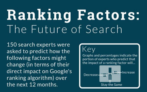 The Future Of Search 2015