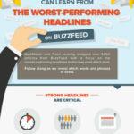 Brand Fatigue, Worst Performing Headlines, SEO Ranking Factors 2015, #Speedlink 33:2015