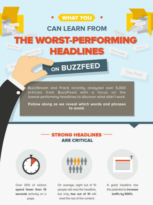 the-worst-performing-headlines-2015