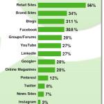 Ways to Gain Influence through Blogging