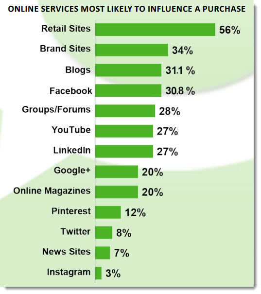 Online Services Most Likely to Influence a Purchase