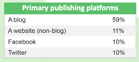 Primary Publishing Platforms