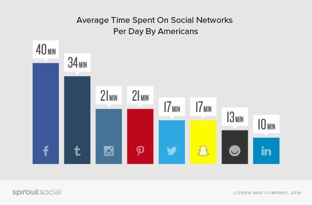 social media average time users