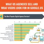 Using Connected Keywords In SEO, Most Popular Digital Services, 7 Huge Sites For Traffic, #Speedlink 11:2016