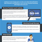 How Marketing On Facebook Is Changing In 2016?