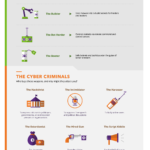 Anatomy of a DDoS Attack [Infographic]