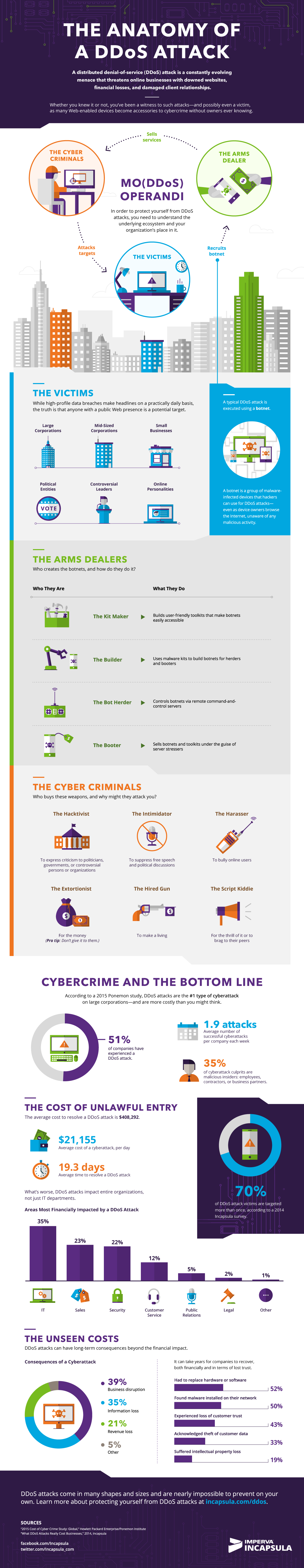 DDoS-Infographic