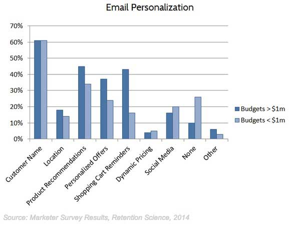 pernalization email