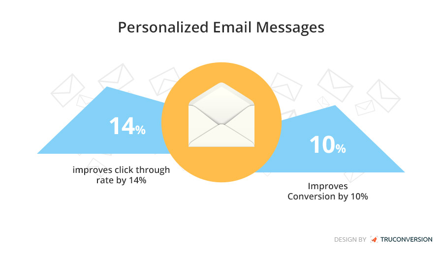 personalized email messages