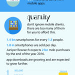 What Apps Mean For Business And Does Your Business Need One?