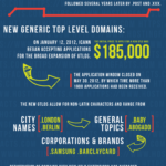 Top Level Domains Demystified
