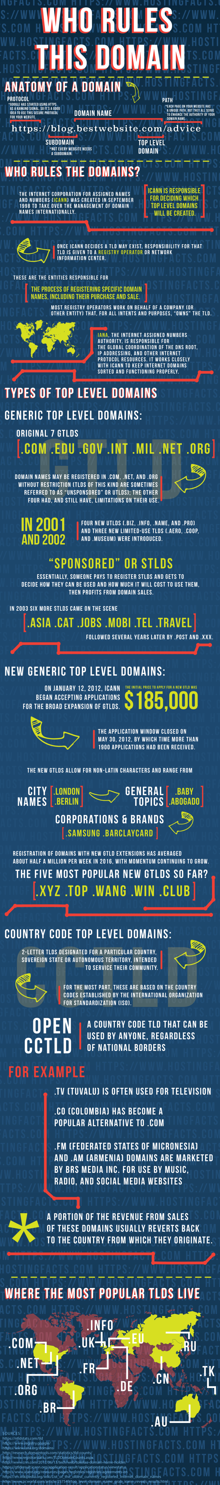 who_rules_domains_infographic-768x5175