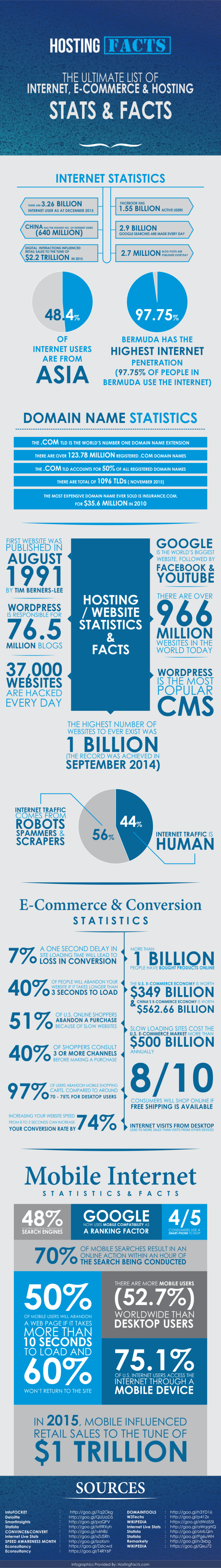 hosting-facts-infographic-768x5449