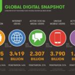 4 Social Media Myths for B2B Marketing