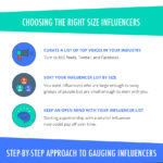 Detrmining The Right Influencer Type For Your Campaign [infographic]