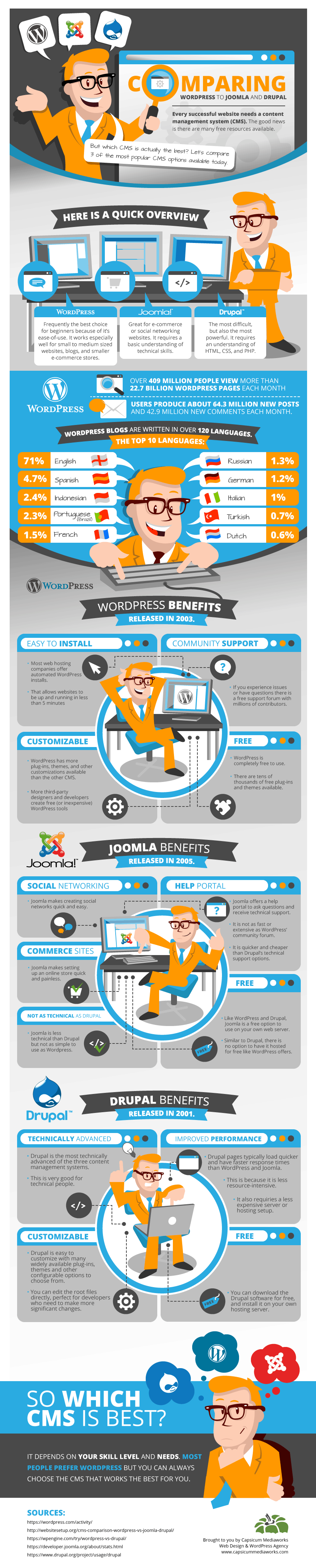 Wordpress-vs-Joomla-vs-Drupal-Infographic