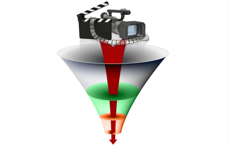 video funnel