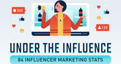 Update Your Influencer Marketing Campaign in 3 Easy Steps